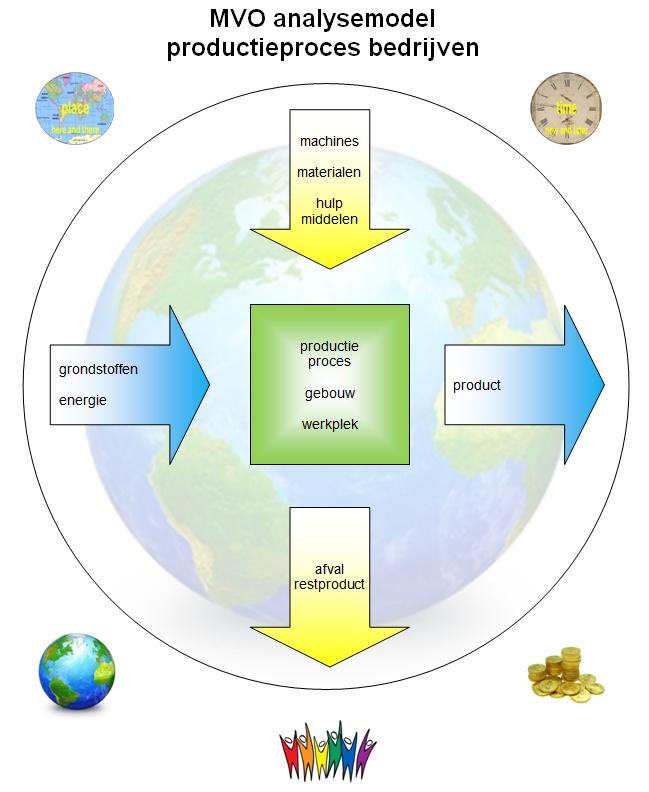 MVO analyse model